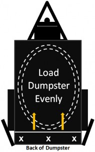 Load Dumpster Evenly Diagram